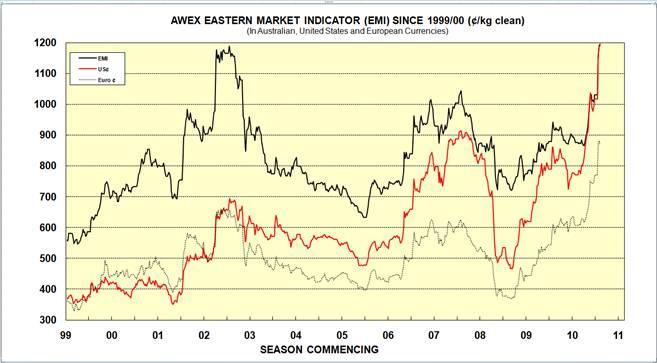 AWIS wool market review - week ending 28 January 2011 (Week 30)