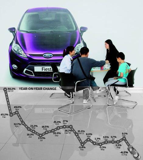 Vehicle sales decelerate as govt cuts subsidies