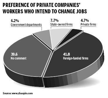 Job-hoppers prefer foreign firms: survey
