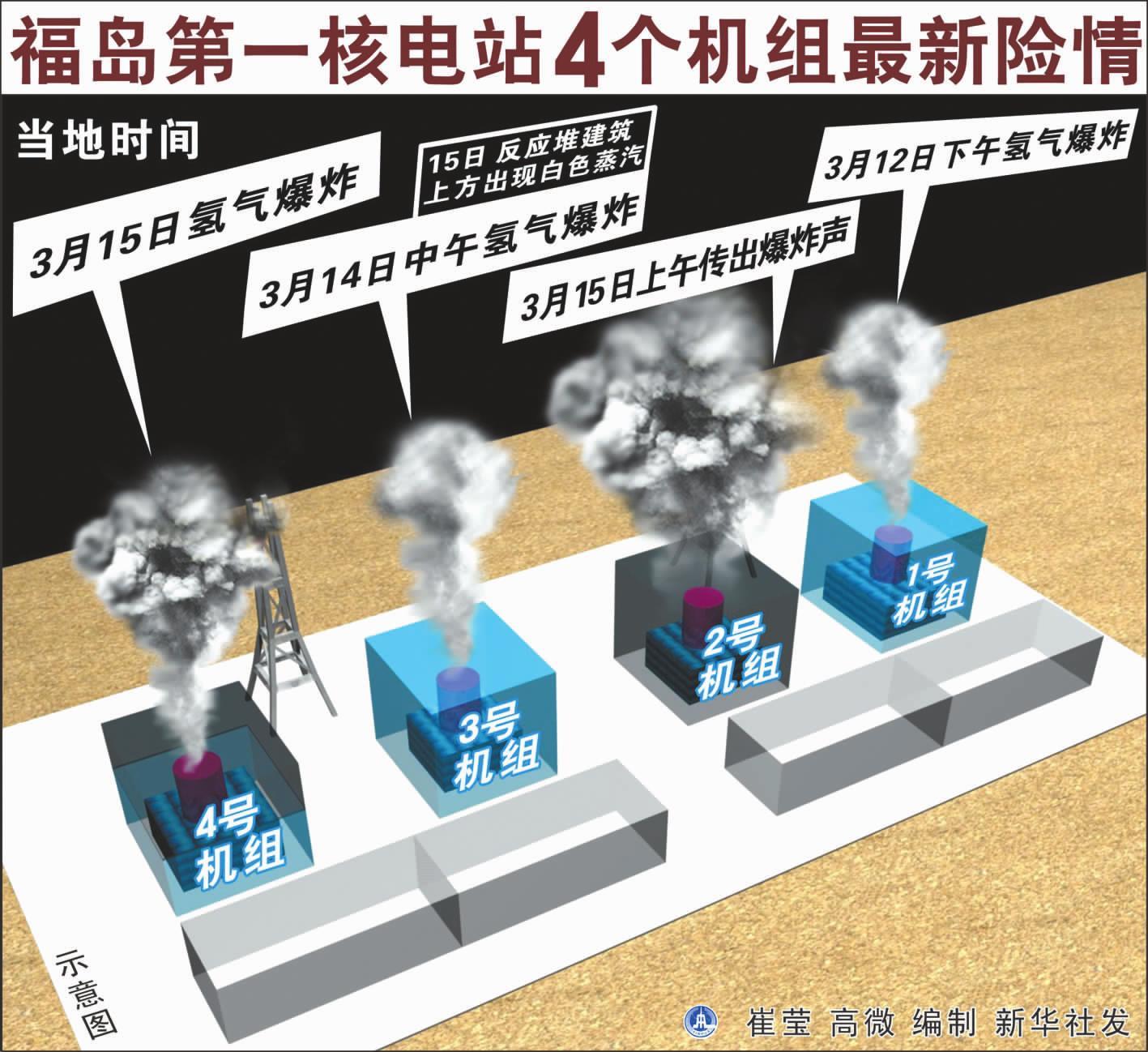 The fourth explosion heard at Fukushima Nuclear Power Station