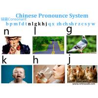 Professional Chinese Language Lessons Online , 6 Consonant Pinyin Part2