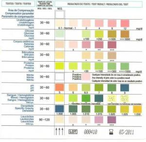 Medical polymer materials urine testing strips for testing for Table 6 simulated urine protein test